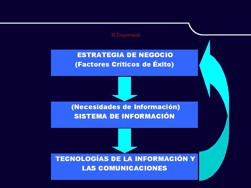 Tendencia hacia integración Ordenes/servicio Front Office CRM Servicio al cliente Servicio en campo Configuración de Producto Entrada de ordenes de venta Back Office ERP Distribución Manufactura Programación Finanzas Enterprise Application Integration