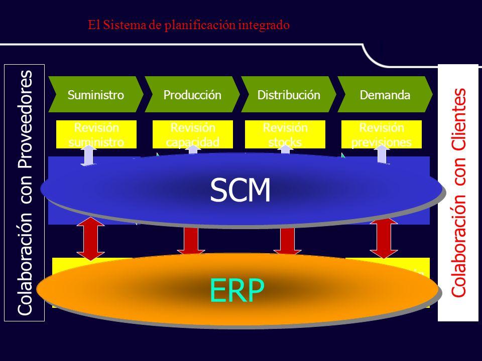 El Sistema de planificación integrado DemandaDistribuciónProducciónSuministro Colaboración con Proveedores Colaboración con Clientes Planificación de Materiales MRP Planificación de la Distribución Previsión de la demanda Planificación de la Producción Revisión capacidad Revisión previsiones Revisión stocks Revisión suministro Programación Producción Programación Envíos Programación Transporte ERP SCM