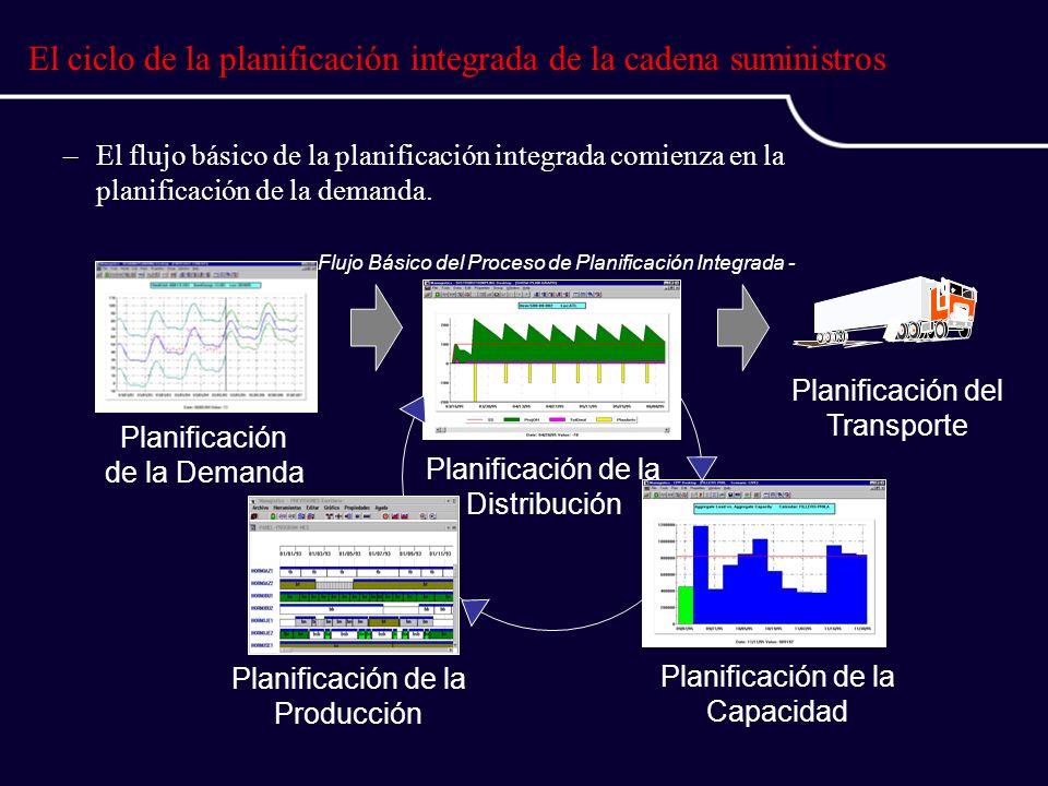 –El flujo básico de la planificación integrada comienza en la planificación de la demanda.