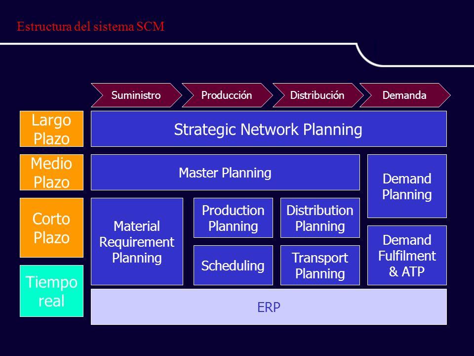 Estructura del sistema SCM Strategic Network Planning Master Planning Material Requirement Planning Production Planning Scheduling Distribution Planning Transport Planning Demand Planning Demand Fulfilment & ATP SuministroProducciónDistribuciónDemanda Largo Plazo Medio Plazo Corto Plazo Tiempo real ERP