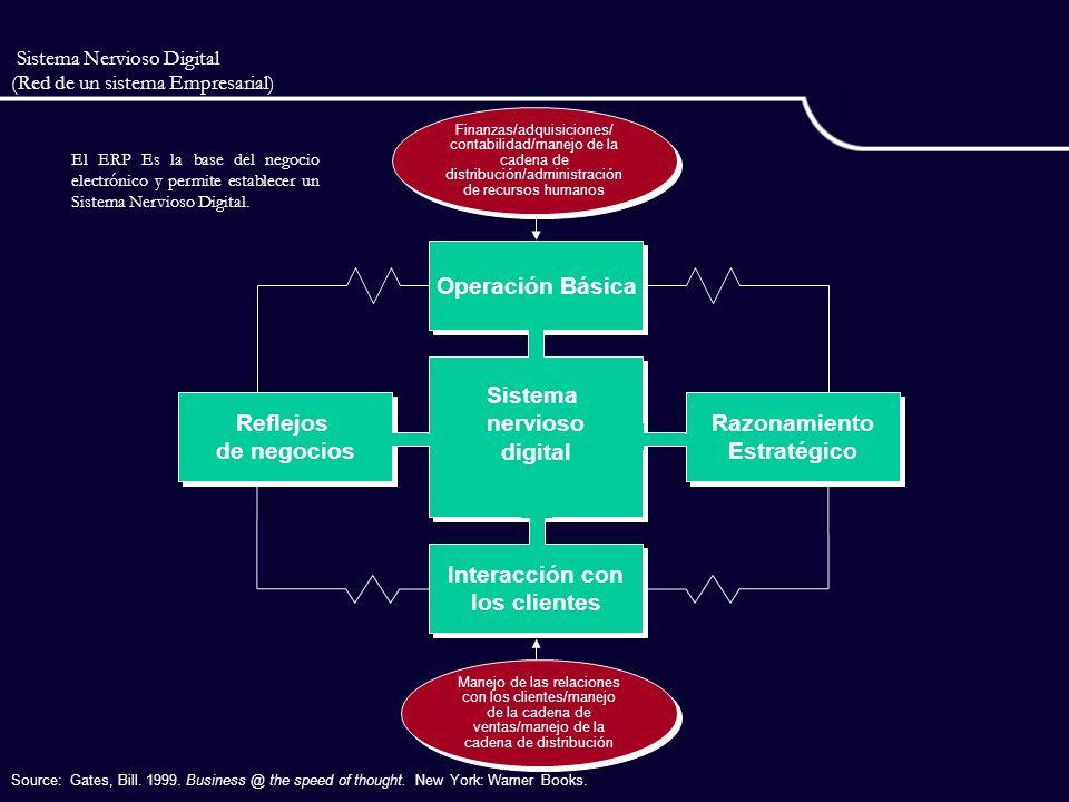 Sistema Nervioso Digital (Red de un sistema Empresarial) Finanzas/adquisiciones/ contabilidad/manejo de la cadena de distribución/administración de re