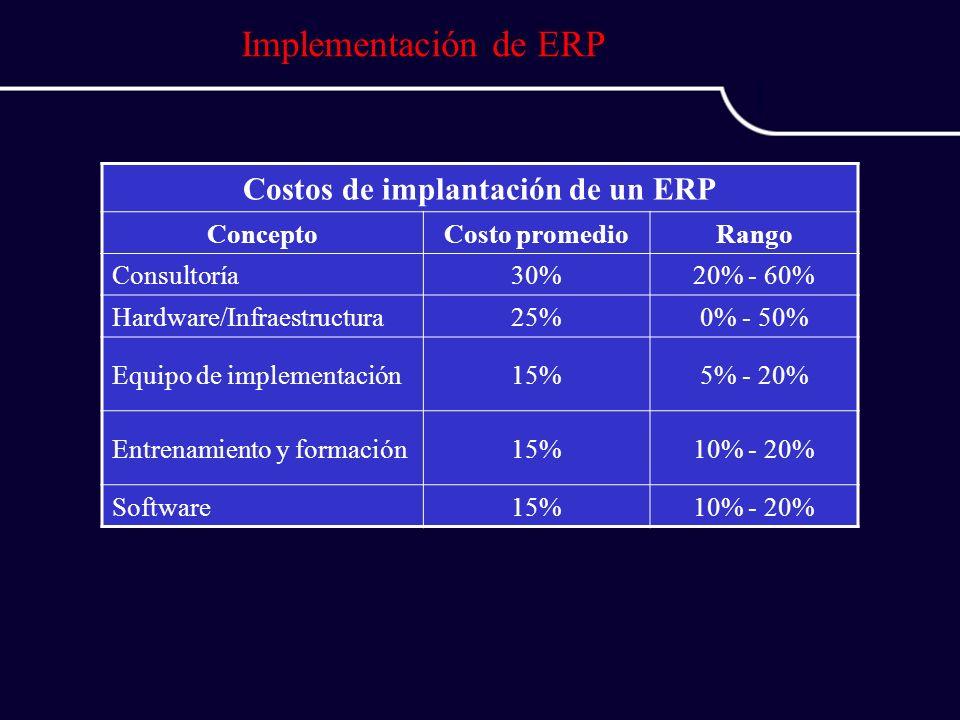 Implementación de ERP Costos de implantación de un ERP ConceptoCosto promedioRango Consultoría30%20% - 60% Hardware/Infraestructura25%0% - 50% Equipo