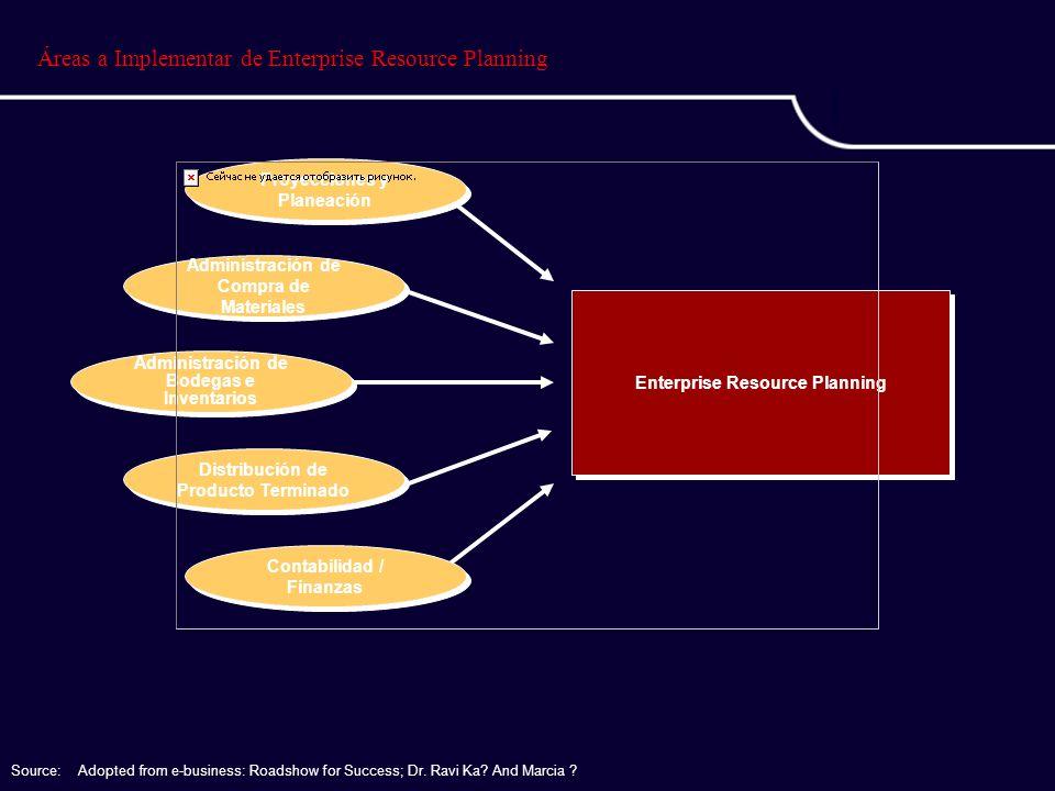 Áreas a Implementar de Enterprise Resource Planning Enterprise Resource Planning Source:Adopted from e-business: Roadshow for Success; Dr. Ravi Ka? An