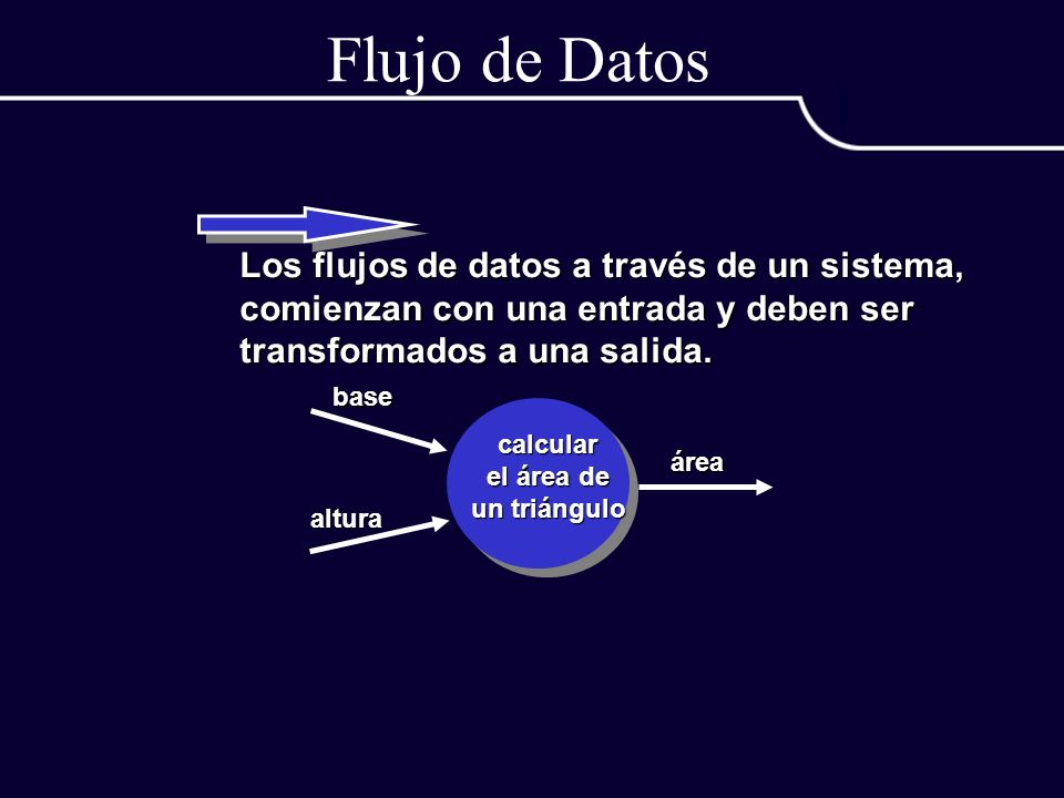 Flujo de Datos Los flujos de datos a través de un sistema, comienzan con una entrada y deben ser transformados a una salida. calcular el área de un tr