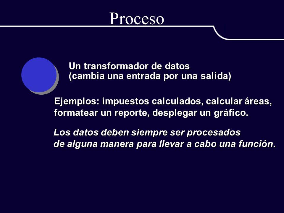 Proceso Un transformador de datos (cambia una entrada por una salida) Ejemplos: impuestos calculados, calcular áreas, formatear un reporte, desplegar