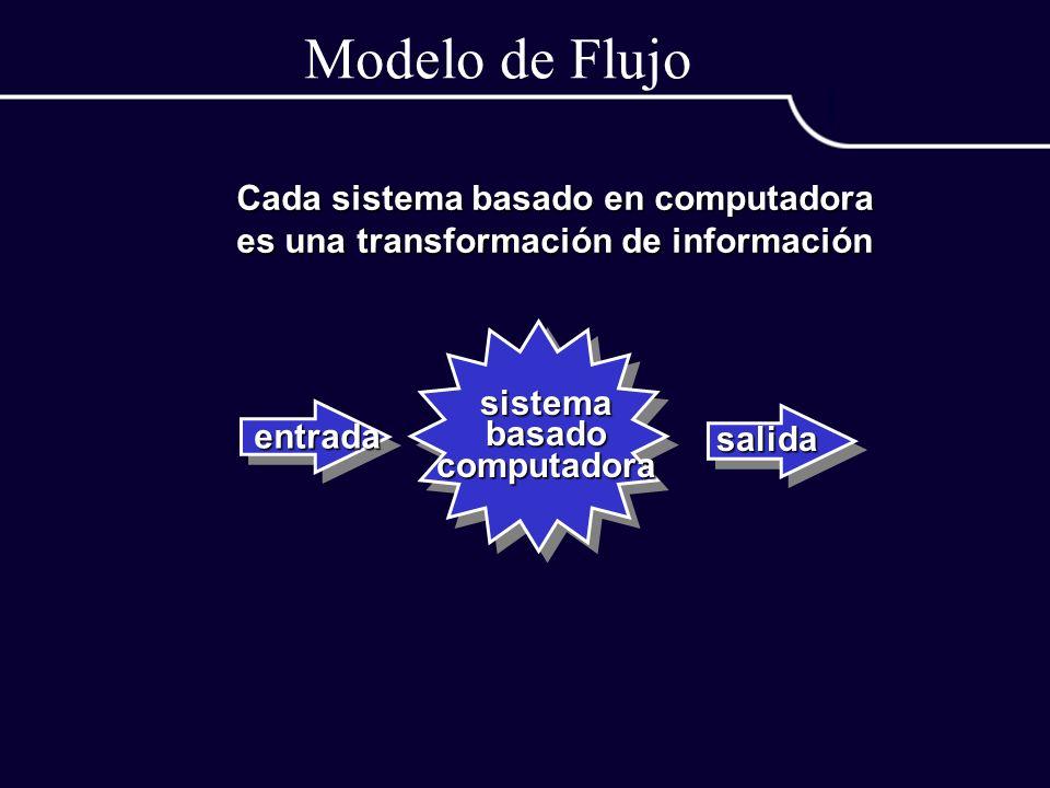 Modelo de Flujo Cada sistema basado en computadora es una transformación de información sistemabasadocomputadora entrada salida