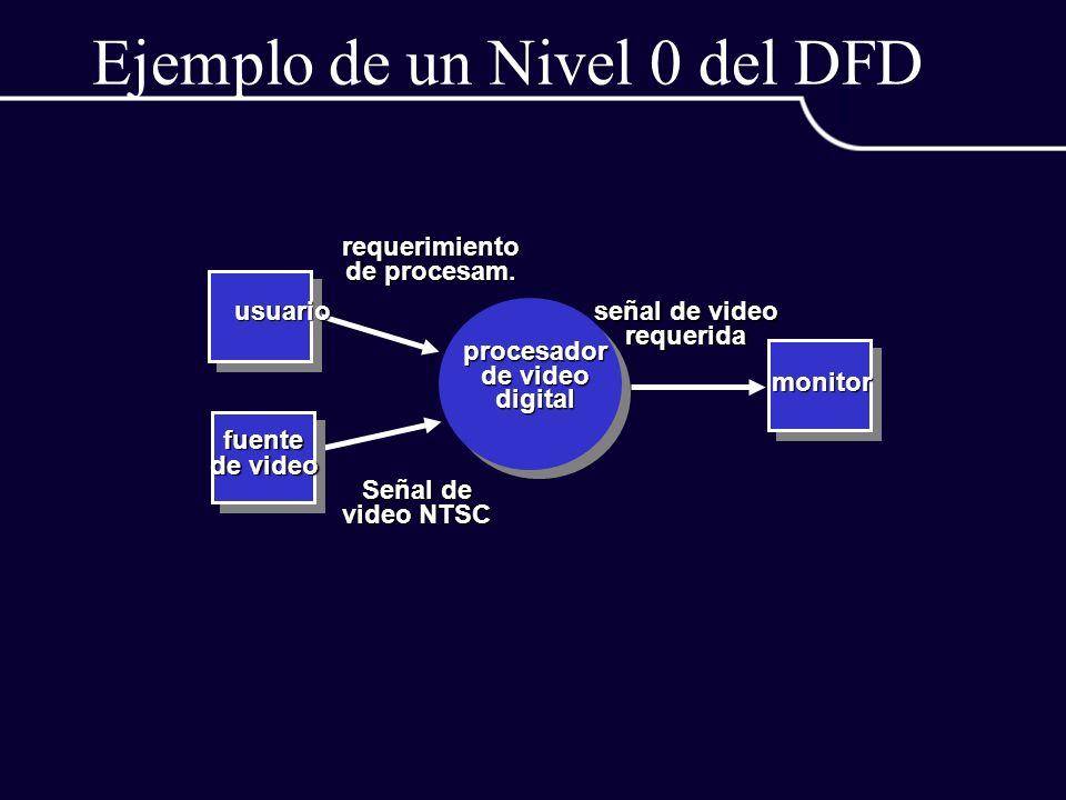 Ejemplo de un Nivel 0 del DFD usuario requerimiento de procesam. fuente de video Señal de video NTSC procesador de video digital señal de video requer