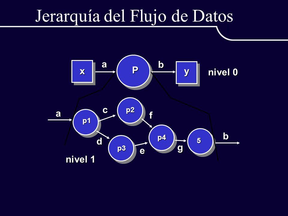 Jerarquía del Flujo de Datos P a b xy p1 p2 p3 p4 5 a b c d e f g nivel 0 nivel 1
