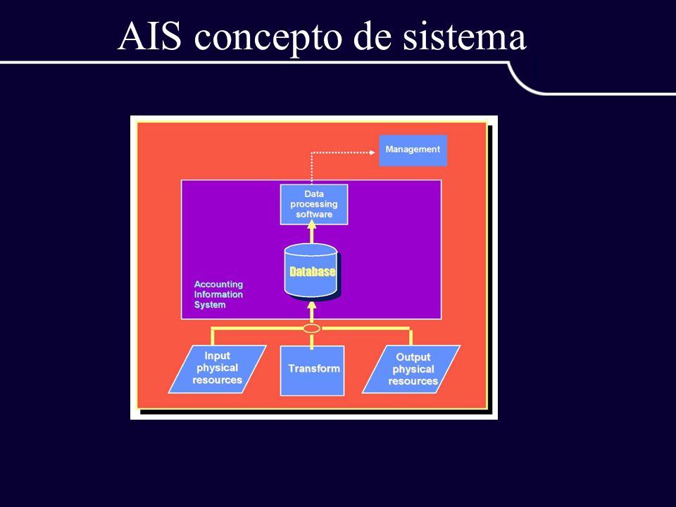 Construcción de un DFD revisar un ERD para aislar los objetos de datos y revisar gramaticalmente para determinar operaciones determinar las entidades externas (productores y consumidores de datos) crear el nivel 0 del DFD