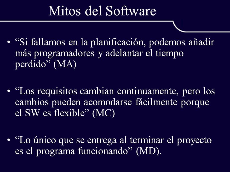 Mitos del Software Si fallamos en la planificación, podemos añadir más programadores y adelantar el tiempo perdido (MA) Los requisitos cambian continu