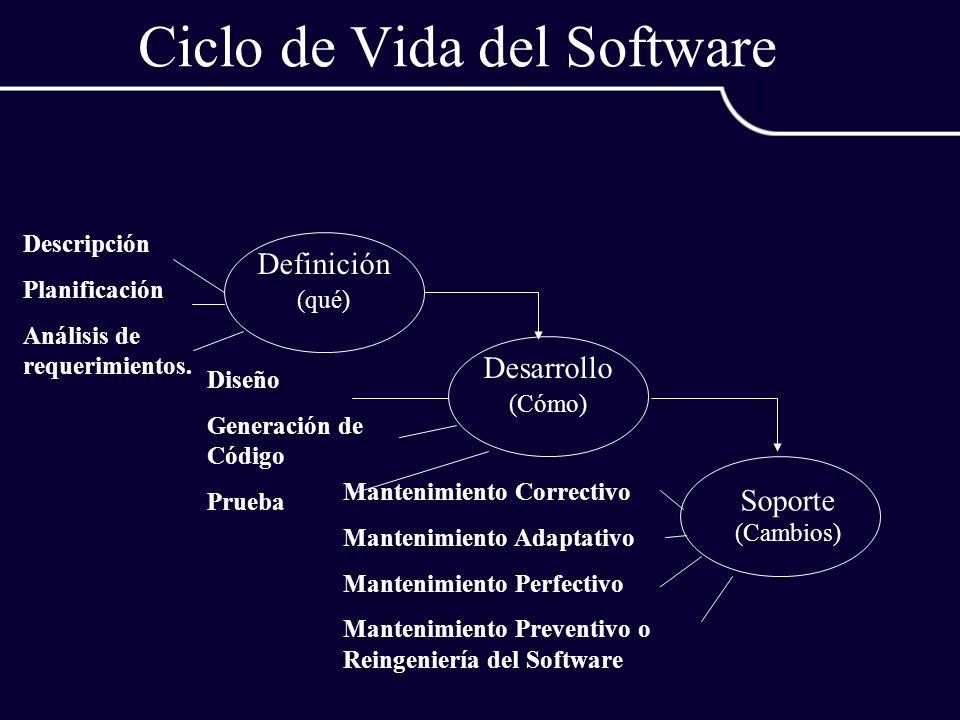 Ciclo de Vida del Software Descripción Planificación Análisis de requerimientos. Diseño Generación de Código Prueba Definición (qué) Desarrollo (Cómo)