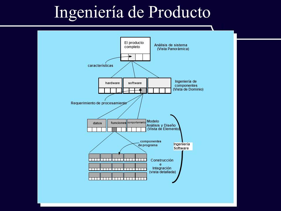 Ingeniería de Producto Análisis de sistema (Vista Panorámica) El producto completo características Ingeniería de componentes (Vista de Dominio) Requer