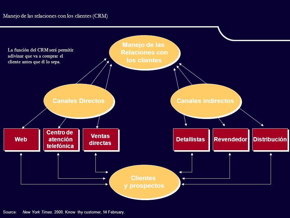 Manejo de las relaciones con los clientes (CRM) Web Centro de atención telefónica Centro de atención telefónica Ventas directas Ventas directas Detall
