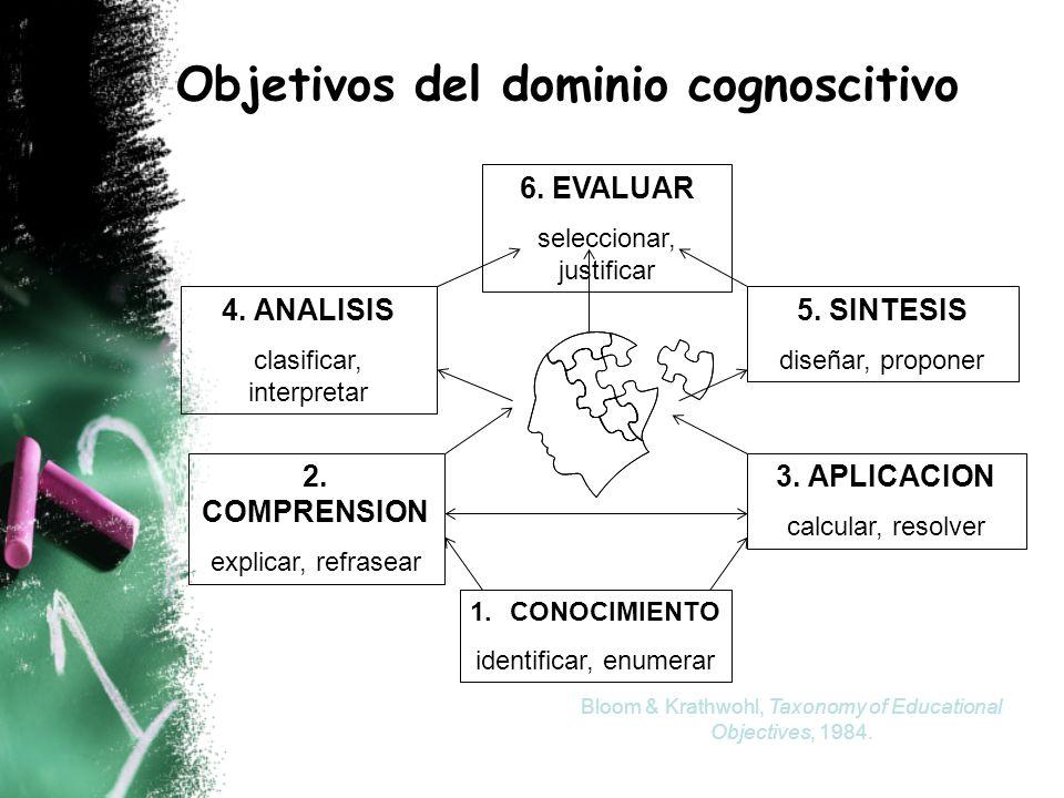1.CONOCIMIENTO identificar, enumerar 2. COMPRENSION explicar, refrasear 3. APLICACION calcular, resolver 4. ANALISIS clasificar, interpretar 5. SINTES