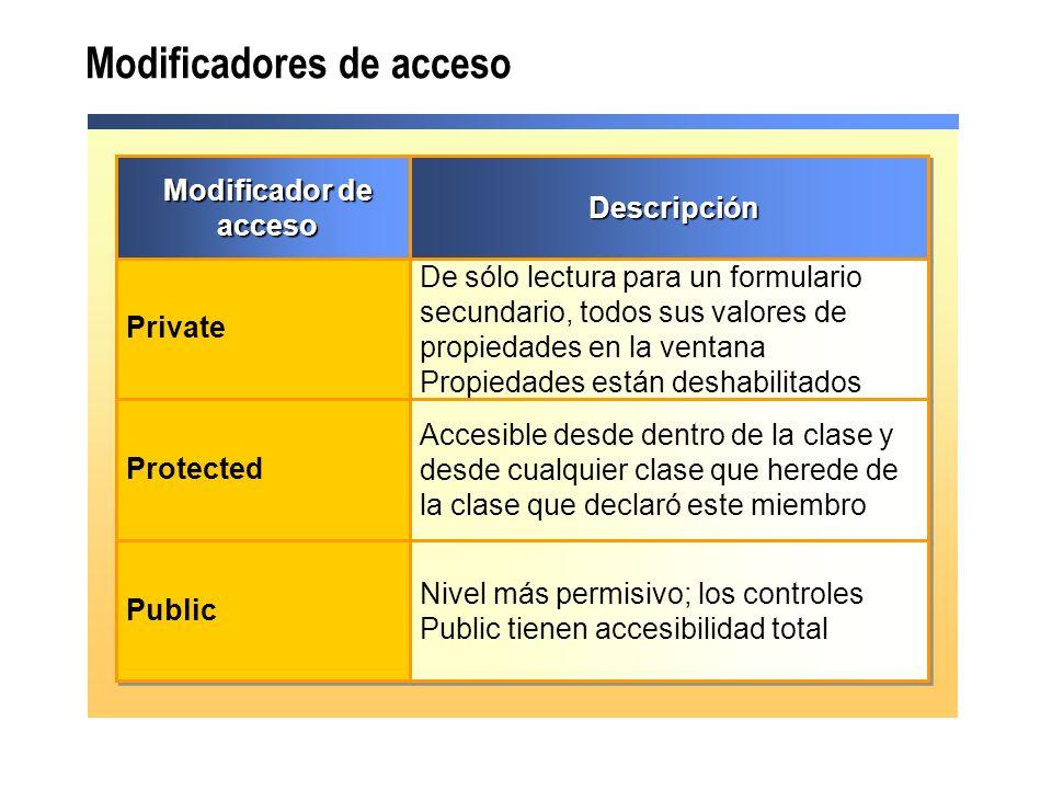 Modificadores de acceso Modificador de acceso Private Protected Public DescripciónDescripción De sólo lectura para un formulario secundario, todos sus