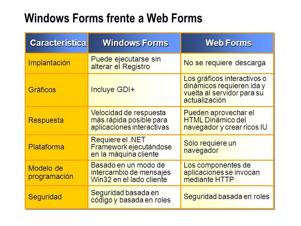 Windows Forms frente a Web Forms CaracterísticaCaracterística Implantación Gráficos Respuesta Plataforma Modelo de programación Seguridad Windows Form