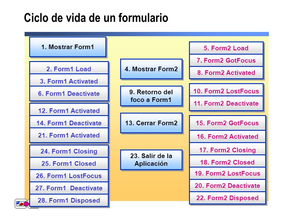 Ciclo de vida de un formulario 1. Mostrar Form1 2. Form1 Load 3. Form1 Activated 6. Form1 Deactivate 12. Form1 Activated 14. Form1 Deactivate 21. Form