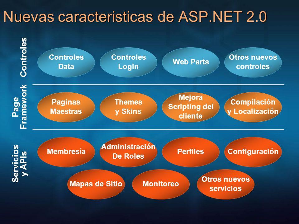 Nuevas caracteristicas de ASP.NET 2.0 Controles Page Framework Servicios y APIs Controles Data Controles Login Web Parts Otros nuevos controles Pagina