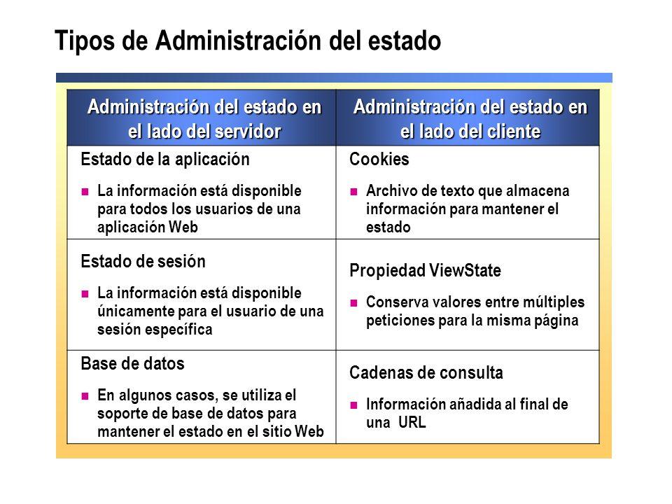 Tipos de Administración del estado Administración del estado en el lado del servidor Administración del estado en el lado del cliente Estado de la apl
