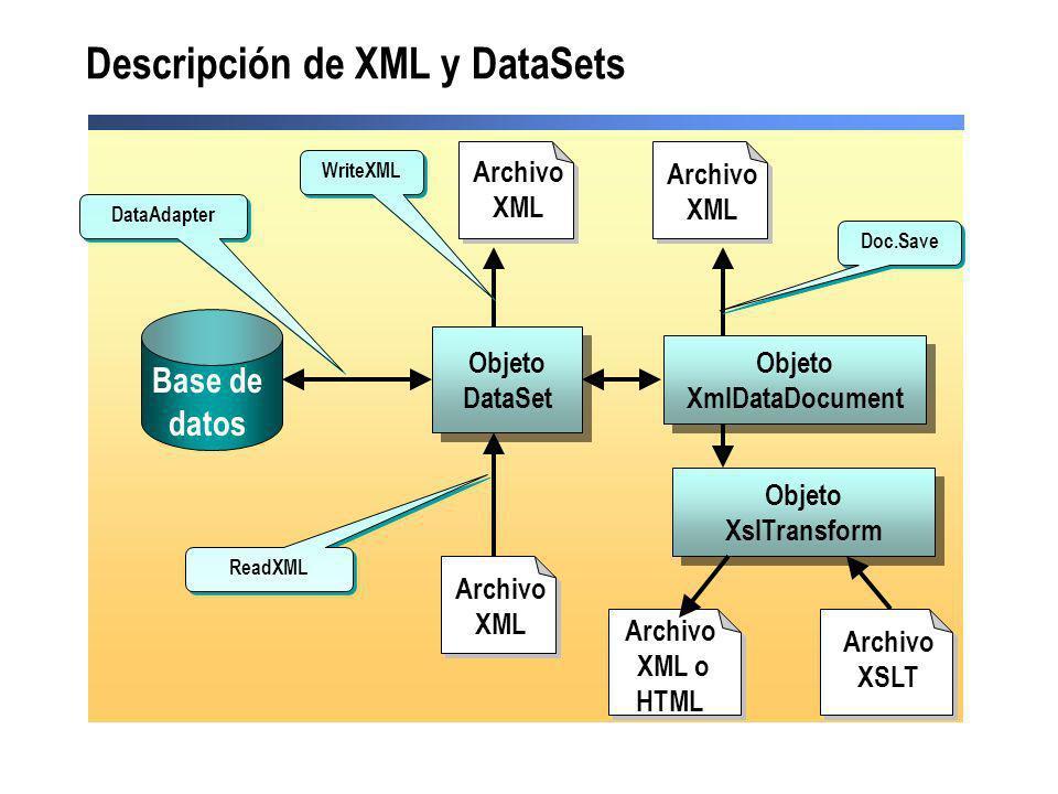 Descripción de XML y DataSets Archivo XML Objeto DataSet Objeto DataSet Objeto XmlDataDocument Objeto XmlDataDocument Objeto XslTransform Objeto XslTr