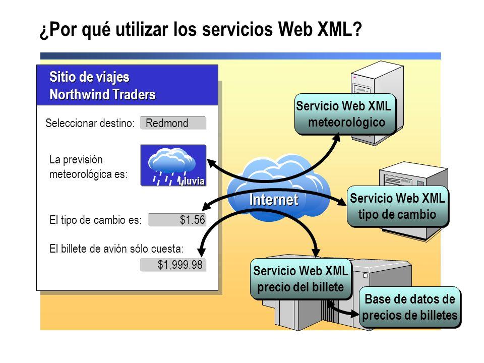 Publicar la URL del servicio Web XML y su descripción Buscar un servicio Web XML.disco.wsdl Servicio Web Proxy Web Form UDDI 11 22 33 44 5566 11 22 33 44 55 Descubrir el servicio Web XML Localizar la URL del servicio Web XML Leer la descripción.wsdl Vincular el servicio Web XML al proxy Invocar el servicio Web XML desde el formulario Web Form Mediante el proxy 66