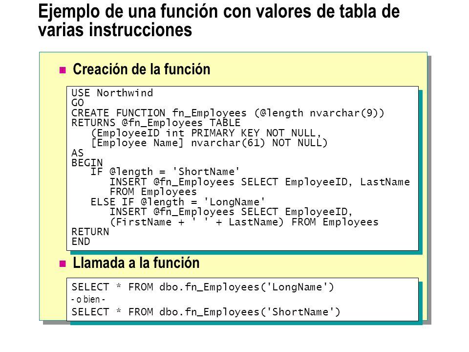 Ejemplo de una función con valores de tabla de varias instrucciones Creación de la función Llamada a la función USE Northwind GO CREATE FUNCTION fn_Em