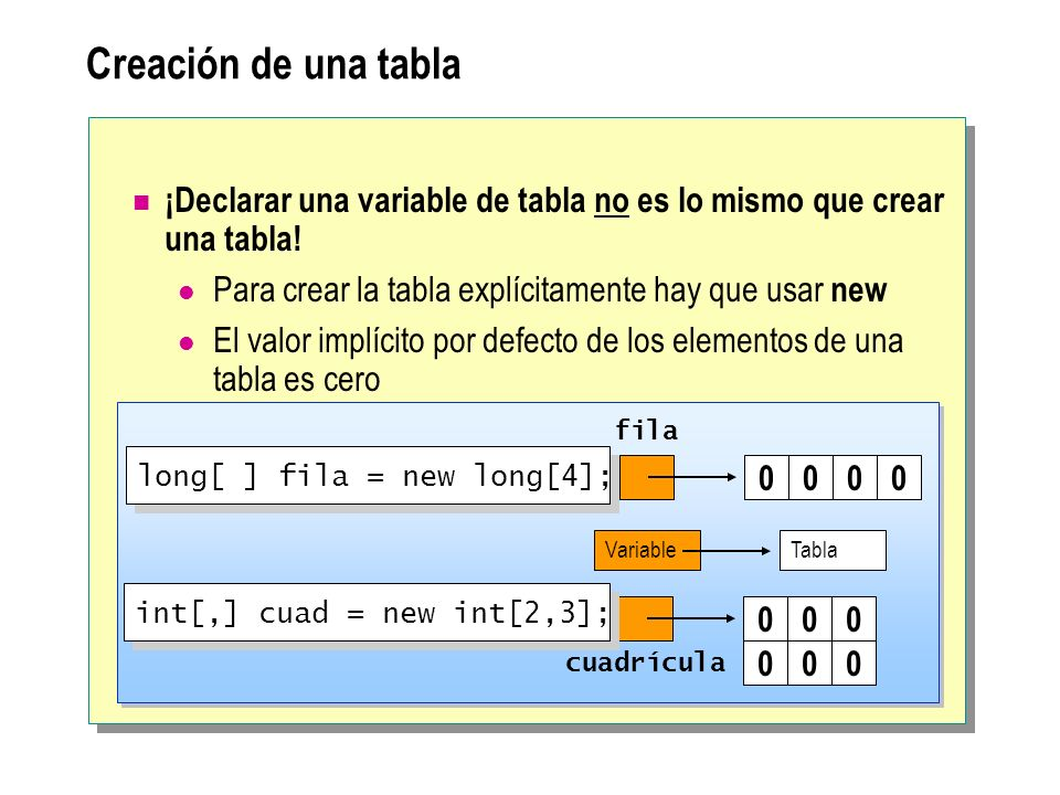 Creación de una tabla ¡Declarar una variable de tabla no es lo mismo que crear una tabla.