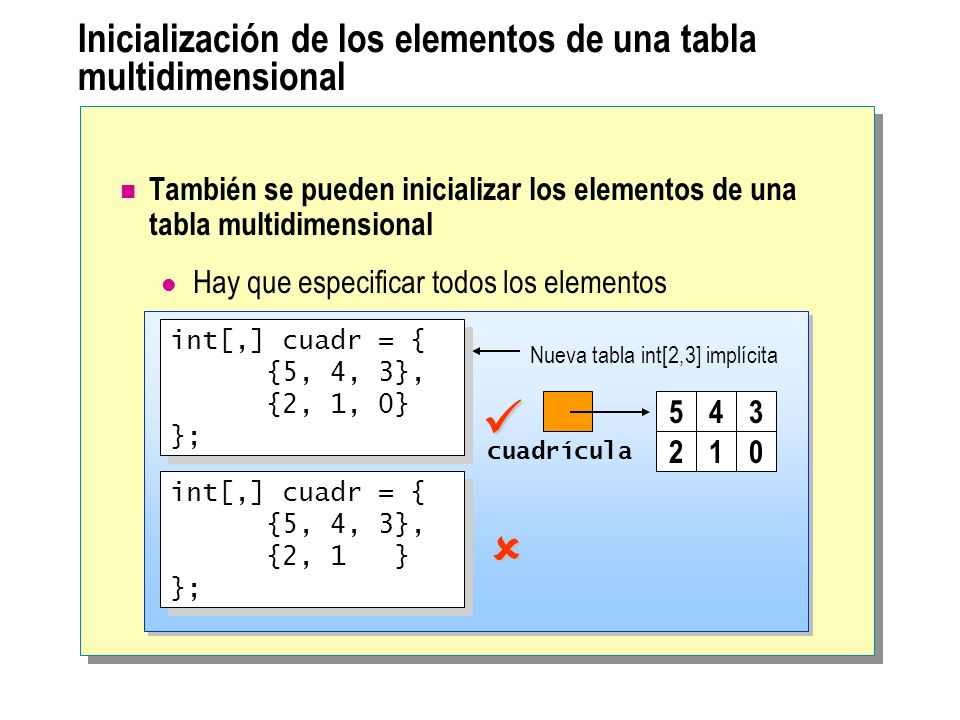 Inicialización de los elementos de una tabla multidimensional También se pueden inicializar los elementos de una tabla multidimensional Hay que especificar todos los elementos cuadrícula 543 210 Nueva tabla int[2,3] implícita int[,] cuadr = { {5, 4, 3}, {2, 1, 0} }; int[,] cuadr = { {5, 4, 3}, {2, 1, 0} }; int[,] cuadr = { {5, 4, 3}, {2, 1 } }; int[,] cuadr = { {5, 4, 3}, {2, 1 } };