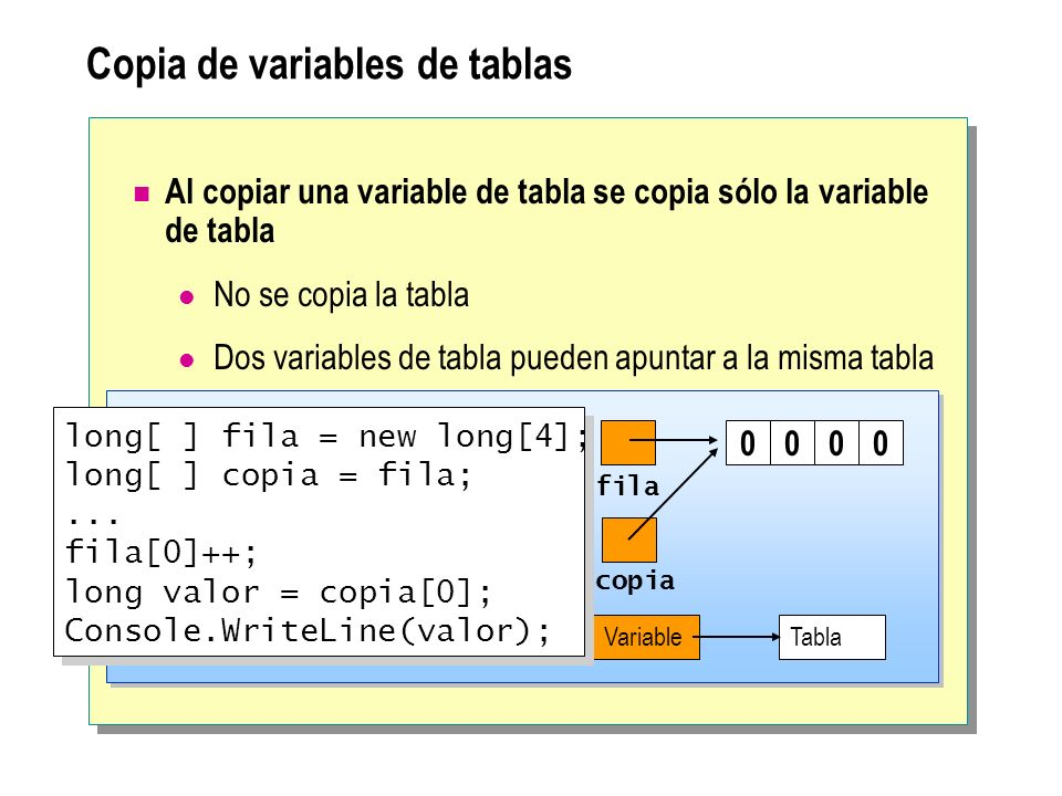 Copia de variables de tablas Al copiar una variable de tabla se copia sólo la variable de tabla No se copia la tabla Dos variables de tabla pueden apuntar a la misma tabla copia fila 0000 VariableTabla long[ ] fila = new long[4]; long[ ] copia = fila;...