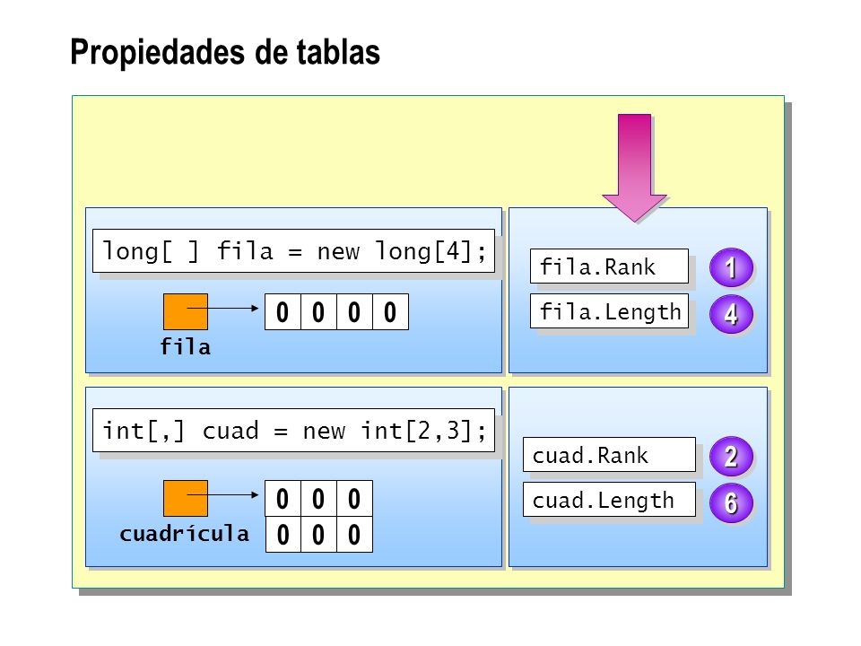 Propiedades de tablas fila 0000 cuadrícula 000 000 fila.Rank fila.Length cuad.Rank cuad.Length long[ ] fila = new long[4]; int[,] cuad = new int[2,3];