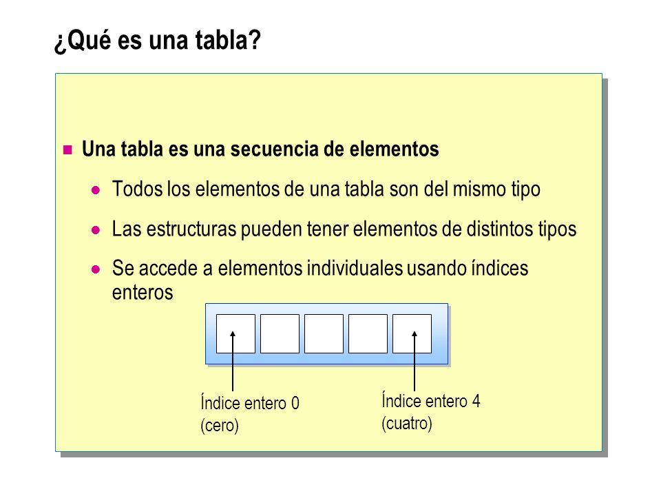 Notación para tablas en C# Una variable de tabla se declara especificando: El tipo de elementos de la tabla El rango de la tabla El nombre de la variable Especifica el rango de la tabla Especifica el nombre de la variable de tabla Especifica el tipo de elementos de la tabla tipo[ ] nombre;