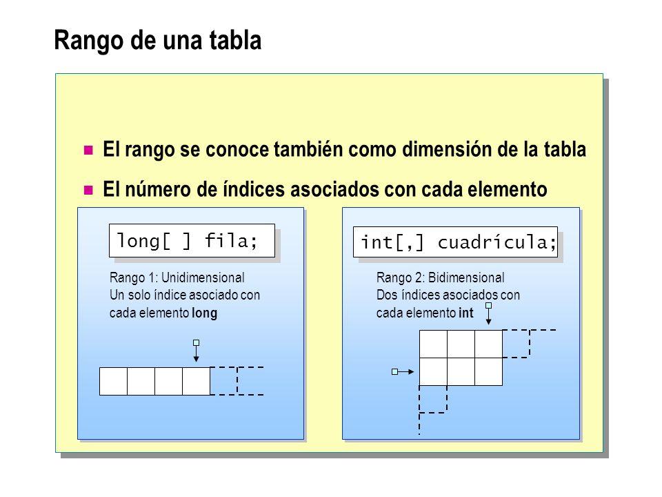 Rango de una tabla El rango se conoce también como dimensión de la tabla El número de índices asociados con cada elemento Rango 1: Unidimensional Un solo índice asociado con cada elemento long Rango 2: Bidimensional Dos índices asociados con cada elemento int long[ ] fila; int[,] cuadrícula;