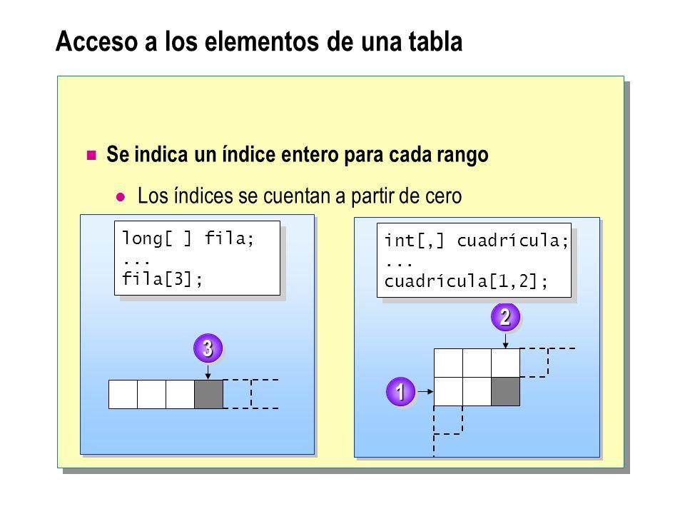 Acceso a los elementos de una tabla Se indica un índice entero para cada rango Los índices se cuentan a partir de cero 33 22 11 long[ ] fila;... fila[