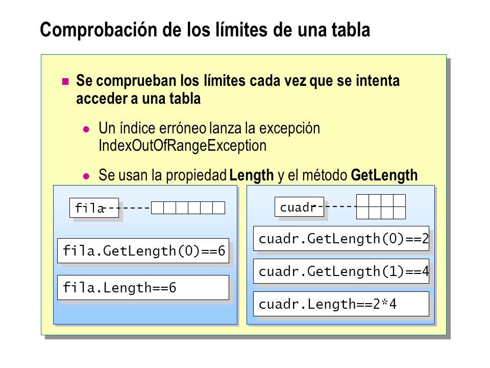 Comprobación de los límites de una tabla Se comprueban los límites cada vez que se intenta acceder a una tabla Un índice erróneo lanza la excepción IndexOutOfRangeException Se usan la propiedad Length y el método GetLength fila cuadr fila.GetLength(0)==6 fila.Length==6 cuadr.GetLength(0)==2 cuadr.GetLength(1)==4 cuadr.Length==2*4