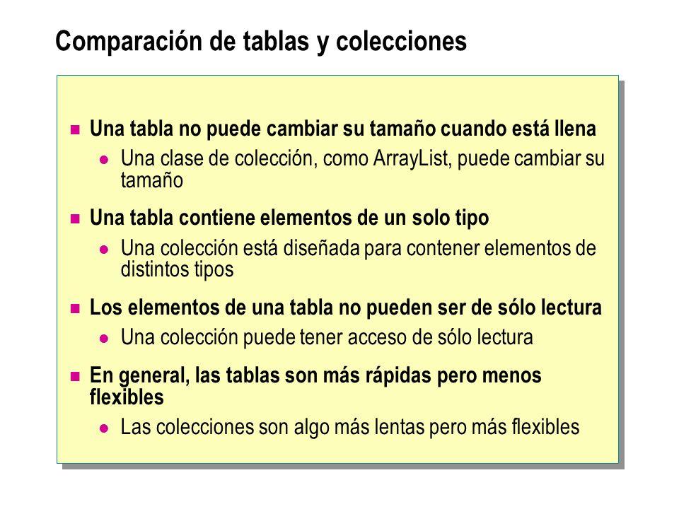 Paso de tablas como parámetros Un parámetro de tabla es una copia de la variable de tabla No es una copia de la tabla class Example2 { static void Main( ) { int[ ] arg = {10, 9, 8, 7}; Method(arg); System.Console.WriteLine(arg[0]); } static void Metodo(int[ ] parametro) { parametro[0]++; } } class Example2 { static void Main( ) { int[ ] arg = {10, 9, 8, 7}; Method(arg); System.Console.WriteLine(arg[0]); } static void Metodo(int[ ] parametro) { parametro[0]++; } } Este método modificará la tabla original creada en Main