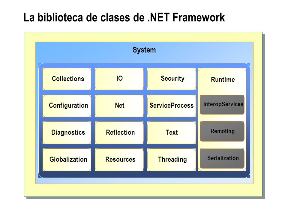 La biblioteca de clases de.NET Framework System Collections Configuration Diagnostics Globalization IO Net Reflection Resources Security ServiceProces