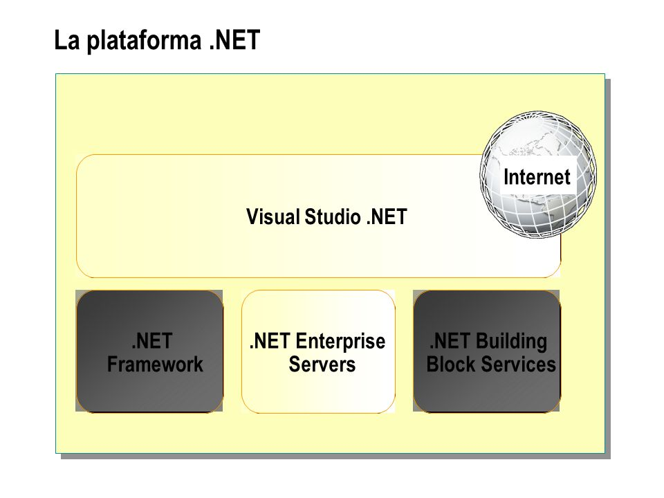 La biblioteca de clases de.NET Framework System Collections Configuration Diagnostics Globalization IO Net Reflection Resources Security ServiceProcess Text Threading Runtime InteropServices Remoting Serialization