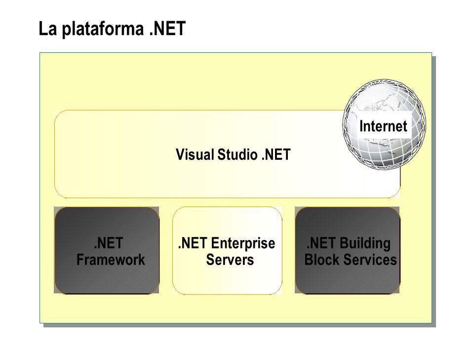 .NET Framework Windows UIASP.NET ADO.NET: Datos y XML Biblioteca de clases de.NET Framework Runtime de lenguaje común (Common Language Runtime)