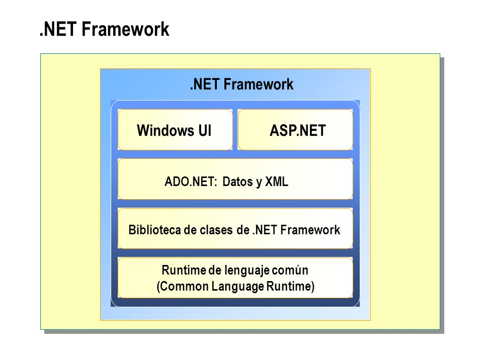.NET Framework Windows UIASP.NET ADO.NET: Datos y XML Biblioteca de clases de.NET Framework Runtime de lenguaje común (Common Language Runtime)