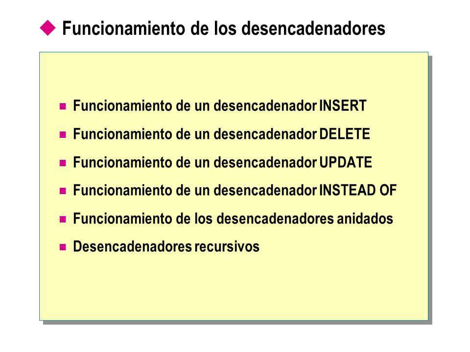 Funcionamiento de los desencadenadores Funcionamiento de un desencadenador INSERT Funcionamiento de un desencadenador DELETE Funcionamiento de un dese