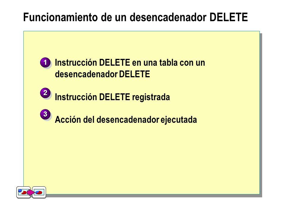 Funcionamiento de un desencadenador DELETE Instrucción DELETE en tabla con desencadenador DELETE DeletedDeleted 4 4 Dairy Products Cheeses 0x15… Instr
