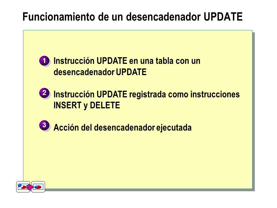 Funcionamiento de un desencadenador UPDATE Instrucción UPDATE para una tabla con un desencadenador UPDATE definido UPDATE Employees SET EmployeeID = 1
