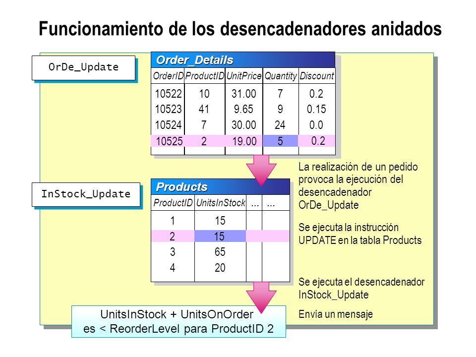 Funcionamiento de los desencadenadores anidados 215 UnitsInStock + UnitsOnOrder es < ReorderLevel para ProductID 2 OrDe_Update La realización de un pe