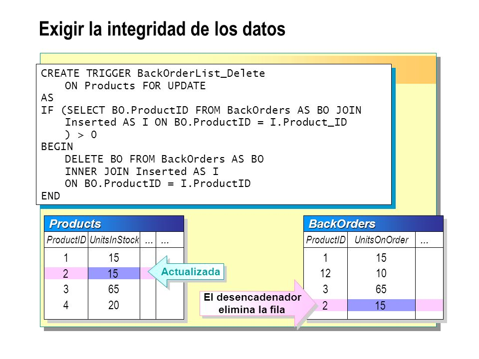 Exigir la integridad de los datos CREATE TRIGGER BackOrderList_Delete ON Products FOR UPDATE AS IF (SELECT BO.ProductID FROM BackOrders AS BO JOIN Ins