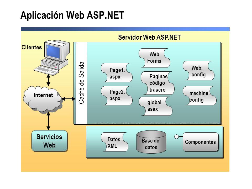 Aplicación Web ASP.NET Datos XML Base de datos Internet Page1. aspx Page2. aspx Servicios Web Componentes Web Forms Páginas código trasero global. asa