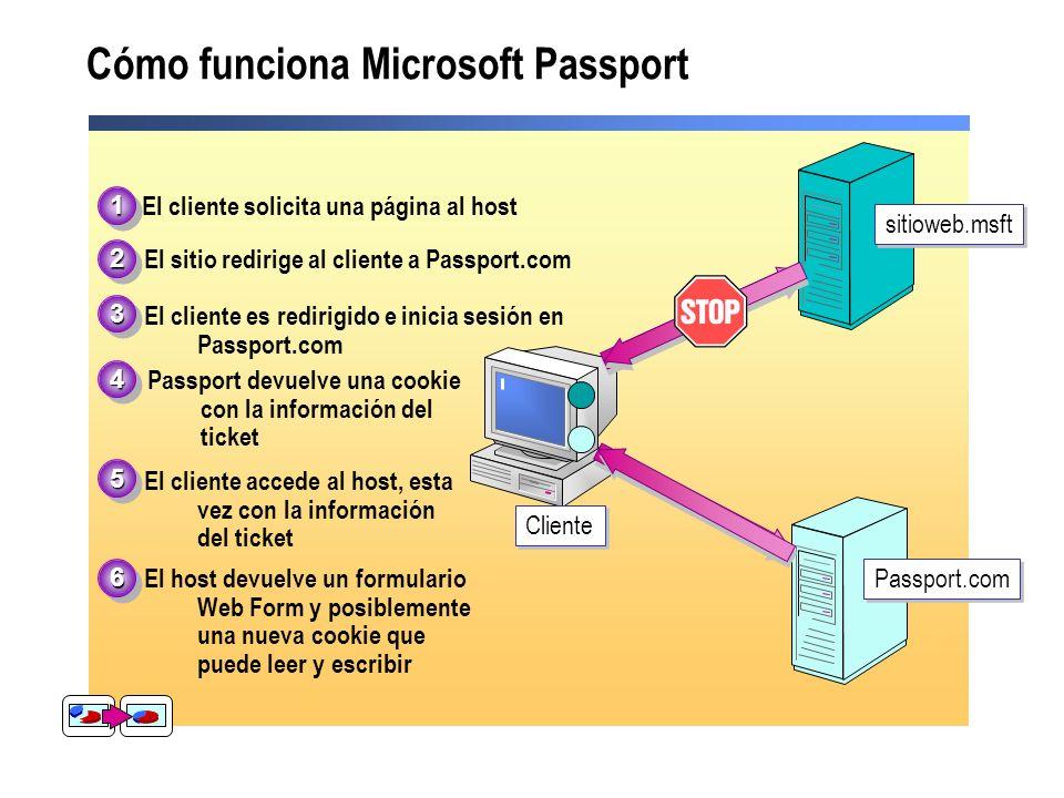 Cómo funciona Microsoft Passport sitioweb.msft Cliente Passport.com El cliente solicita una página al host11 22 33 44 55 El sitio redirige al cliente