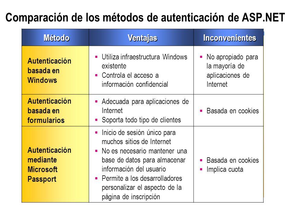 Comparación de los métodos de autenticación de ASP.NET MétodoVentajasInconvenientes Autenticación basada en Windows Utiliza infraestructura Windows ex