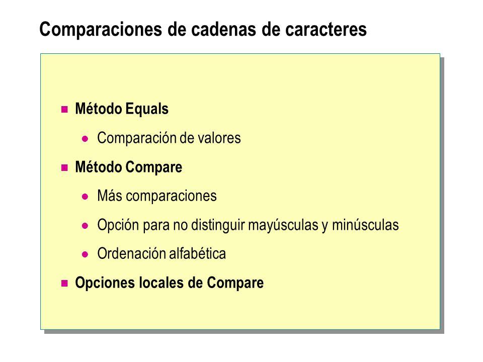 Comparaciones de cadenas de caracteres Método Equals Comparación de valores Método Compare Más comparaciones Opción para no distinguir mayúsculas y mi