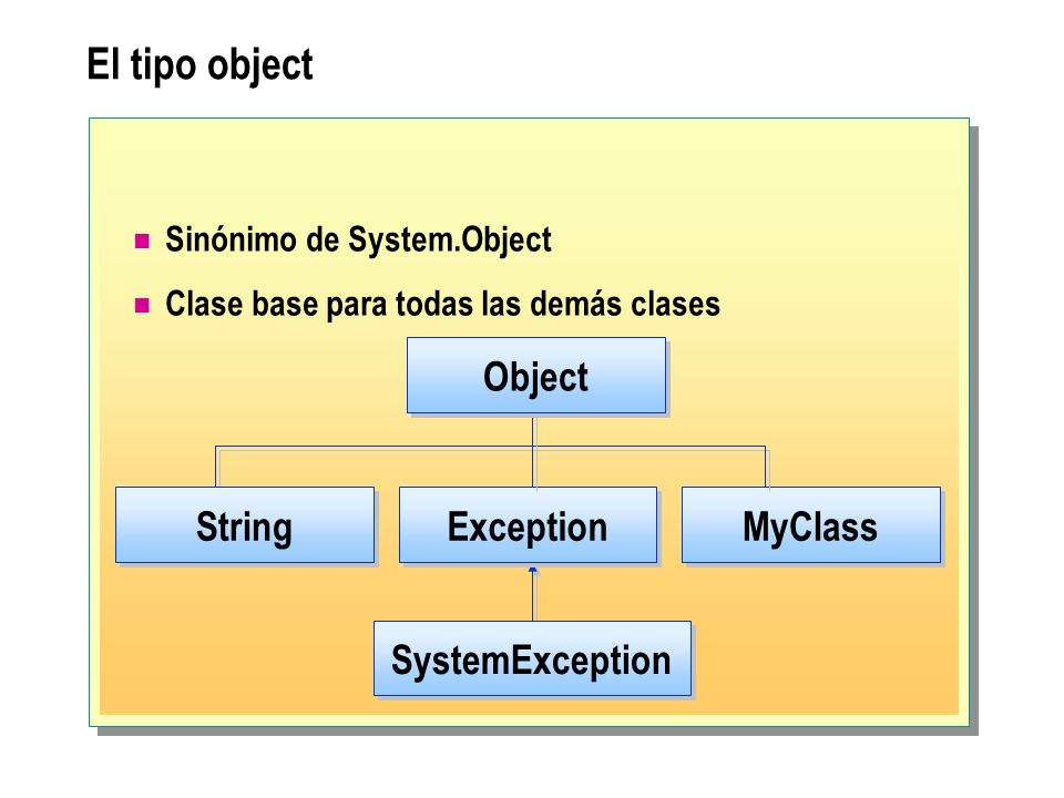 El tipo object Sinónimo de System.Object Clase base para todas las demás clases Exception SystemException MyClass Object String