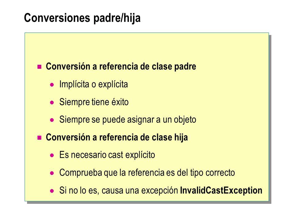 Conversiones padre/hija Conversión a referencia de clase padre Implícita o explícita Siempre tiene éxito Siempre se puede asignar a un objeto Conversi
